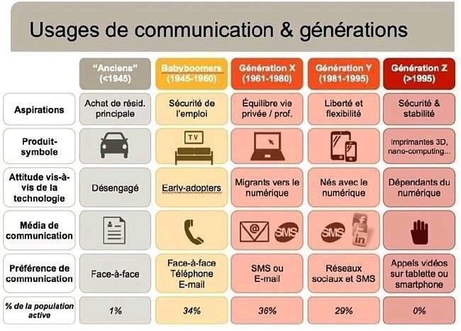 Communication et génération tableaux
